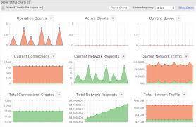Mongodb Charts Pricing Server Status Charts Monitor Your Mongodb Server In Real Time