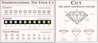 Diamond Cut Color And Clarity Chart The 4 Cs Of Diamond Quality Burkes Fine Jewelers