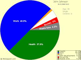 Life Balance Chart