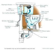 installing bathtub on concrete slab bathtub drain installation bathroom plumbing guide plain on bathroom intended bath
