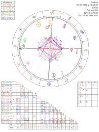 Shakira Birth Chart Shakira Astrology Chart