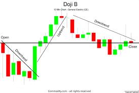 Doji Candlestick Chart Pattern