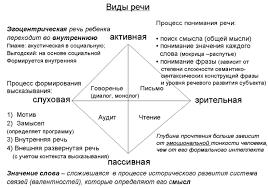 Мышление кратко Речь конкретная реализация языка условное сочетание звуков символов для передачи смысла или значения чего либо Речь отражение стиля мышления
