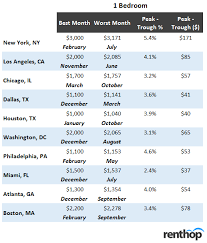 Winter May Be The Best Time To Rent An Apartment