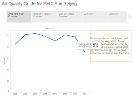 Big Data Tells You The Air Pollution In Beijing Version