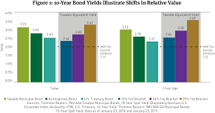 Municipal Bond Chart Tax Equivalent Yields And The New Tax Law Breckinridge