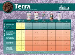 Canna Nutrients Feeding Chart Canna Zen Cart The Art Of E Commerce