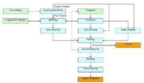 Copper Refining Flow Chart Always Up To Date Copper Refining Flow Chart 2019