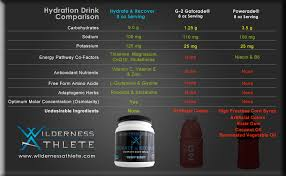 Hydrate Recover Wilderness Athlete