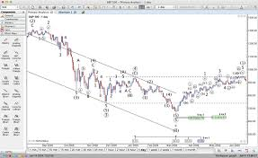 Chart Analysis Software Signup For Our 14 Day Free Trial