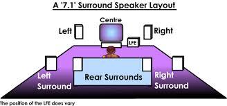 surround sound wiring diagram wiring diagram home surround sound wiring diagram additionally theater speaker