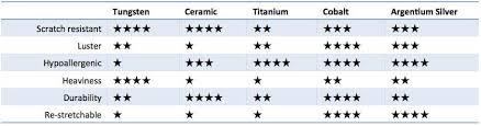 Contemporary Metals Comparison Chart Wedding Bands Hq