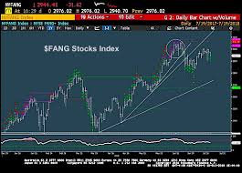 S P 500 Trading Update Fang Stocks Topping Financials
