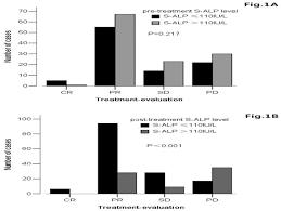 Serum Alkaline Phosphatase Predicts Survival Outcomes In