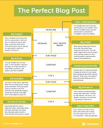 10 Blog Post Templates For Marketers To Create The Best Content