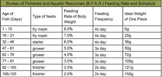 Farm Feed Fish Chart2 Echocommunity Org