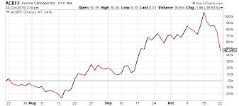 Acb Stock Chart Nyse Aurora Cannabi Stock Nyse Aurora Cannabis Stock Quote Acb
