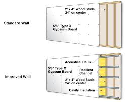 Stc Wall Rating Chart Ce Center Acoustical Control In Buildings