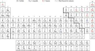 Atomic Number Chart Of Elements 3 8 The Periodic Table Chemistry Libretexts