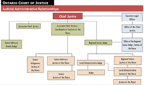 Structure Of The Court Ontario Court Of Justice