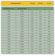 Mortgage Interest Rate Factor Chart Mortgage Rate Factors Table Best Mortgage In The World