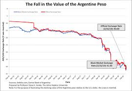 Dollar To Argentine Peso Chart Argentinas Peso Nothing But Trouble