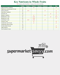 Vitamin C Comparison Chart Key Nutrients In Fruits Comparison Healthy Grocery Shopping