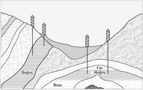 Урок № Нефть и нефтепродукты Перегонка нефти Коксохимическое  Геологический разрез нефтеносной местности