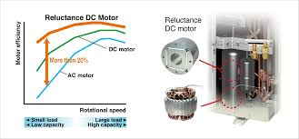 this motor can save energy because it generates more power with a smaller electric power than an ac or previous dc motor