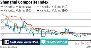 Shanghais Low Stock Market Volatility Mystery South China