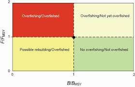 Resultado de imagen de kobe diagrams fisheries