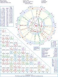 Marlon Brando Natal Birth Chart From The Astrolreport A