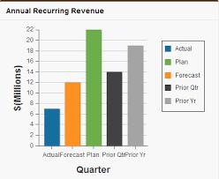 Salesforce Visualforce Bar Chart Problem Salesforce Stack