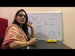 D10 Chart Analysis In Detail Ms Astrology Learn Astrology