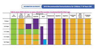 Age Chart For Shots Recommended Vaccines By Age Cdc