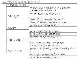 Краткое содержание произведений Комплексная оценка услуги  Древовидная структура представления компонент первого и второго уровня в отношении услуги рассматриваемых по методу МКОТС