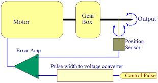 servo motor wiring diagram servo image wiring diagram servo wiring diagram servo auto wiring diagram schematic on servo motor wiring diagram