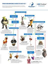 Pin By Maria Leal On Information Graphics Dreamworks