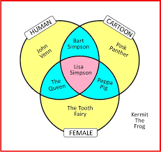 Three Circle Venn Diagram Venn Diagram Three Circles House Of Maths School