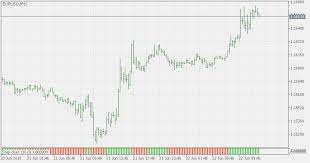 Value Chart Indicator Mt5 Free Download Of The Step Chart Histogram Indicator By