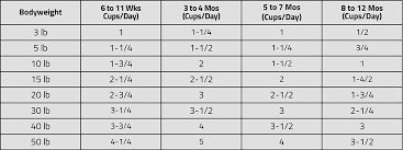 35 Exhaustive 4health Puppy Food Feeding Chart