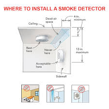 Nice If You Want To Ensure Proper Protection Against Accidental Fires, A Smoke  Detector Is Exactly What You Need. A Smoke Detector Is A Specially Designed  System ...