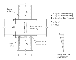 Ad 288 Discontinuous Columns In Simple Construction Beam