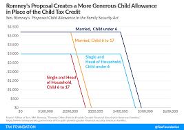 Romney Child Allowance & Child Tax ...