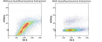 Cytek Aurora Next Level Spectral Flow Cytometry Cytek