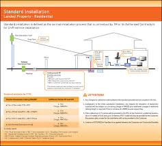 tm unifi fibre broadband installation guides unifi fibre broadband installation guides standar installation