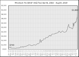 Rhodium Spot Price Chart Is Rhodium Pulling A Thelma Louise On Us Kitco News