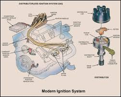 basic car parts diagram ignition system overview projects to basic car parts diagram ignition system overview