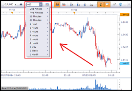 Best Forex Trading Charts Best Forex Time Frames The Best Forex Trading Strategy