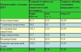 Реферат Приоритетные научные исследования в Украине Ветер  Приоритетные научные исследования в Украине amp quot Ветер альтернативный источник энергии amp quot